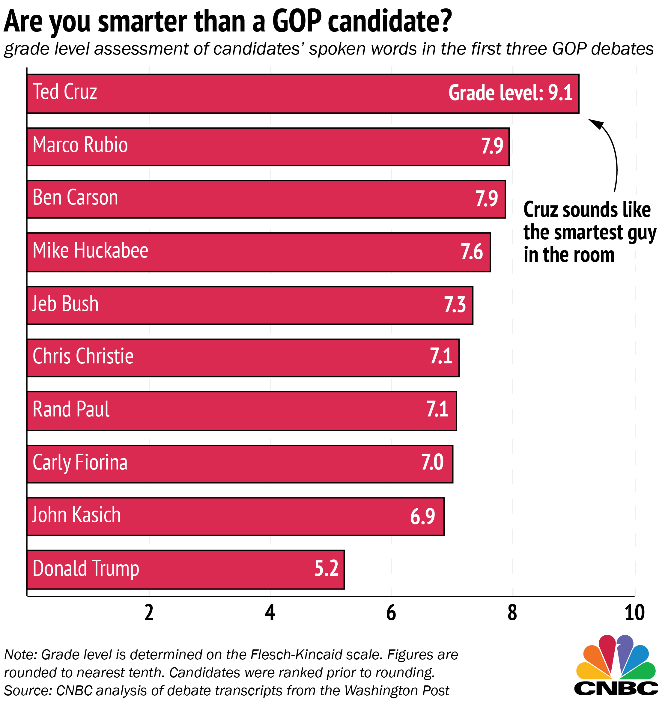 CNBC Rates Grade Level of GOP Candidates' Speech Patterns