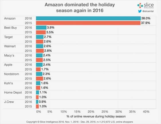 Amazon's holiday dominance solidified by last-minute