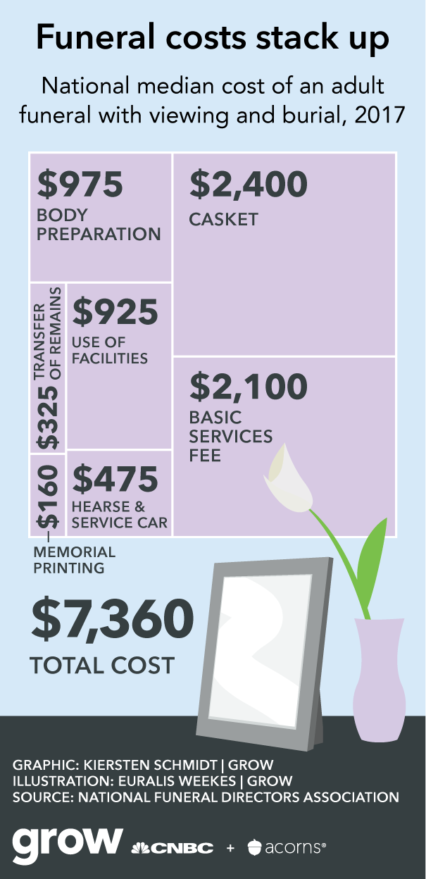 Chart showing the median funeral costs in the United States.