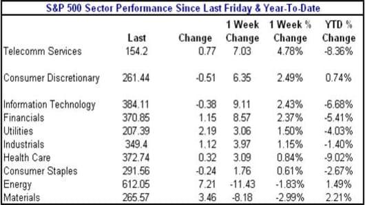 080502 sectors.jpg