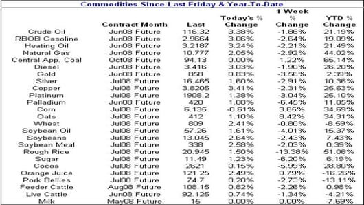 080502 Commodities.jpg