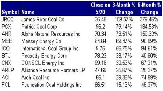 080521 Coal Cos.jpg