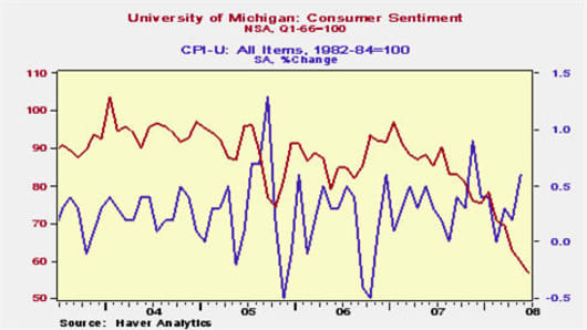 080613 CPI and Sentiment.jpg