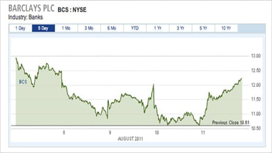 NETNET_Chart_Barclays_5day_520.jpg