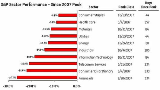 S&P Sector Performance Since Peak