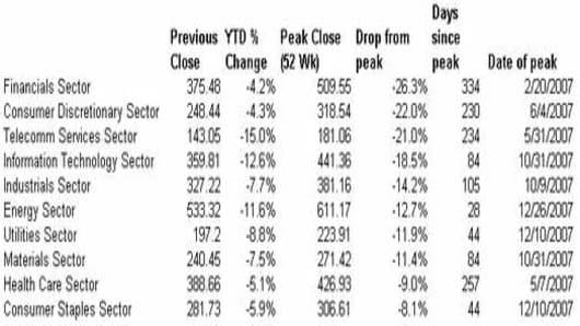 S&P Sectors