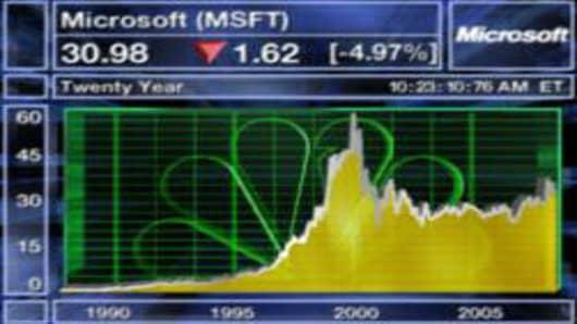 MSFT Chart.jpg