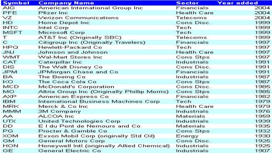 080211 Dow Components.jpg