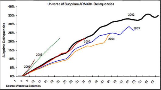 subprime_deliquincies_chart.jpg