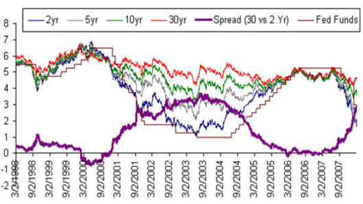 080304 Treasury spreads.jpg