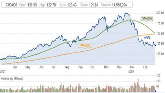 080304 AAPL One Year Chart.jpg