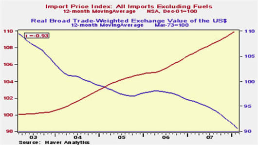 080310 US Dollar vs Import Prices.jpg