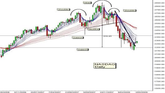 guppy NASDAQ april 1.jpg