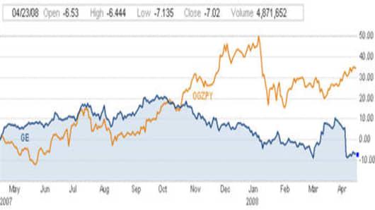 GE vs Gazprom.jpg