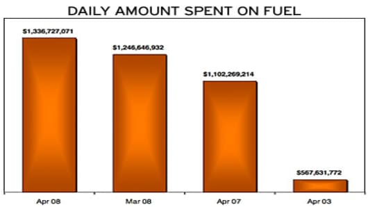Daily amount spent on fuel.