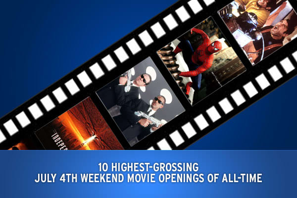 The Macy's fireworks spectacle is a show not to miss, but so are the movies that have opened on the Independence Day holiday weekend. According to BoxOfficeMojo, here are the ten highest grossing Fourth of July weekend (3-day) movie openings of all-time as of 2007.