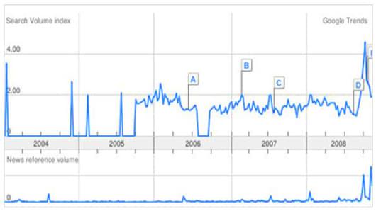 FM_google_trends_chart.jpg