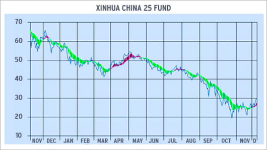 Xinhua China 25 Fund