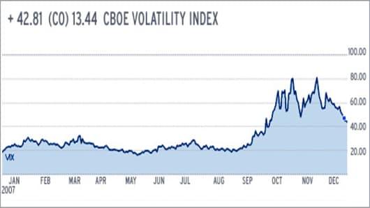 dorn_volatility_chart1208.jpg