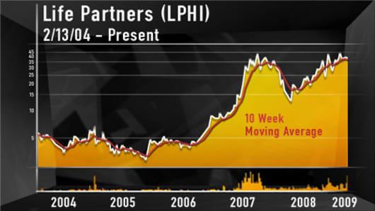 MM_LPHI_chart.jpg