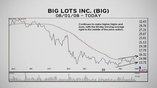 MM_Chart_20090303_BigLots08.jpg