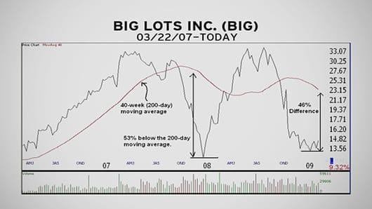 MM_Chart_20090303_BigLots07.jpg