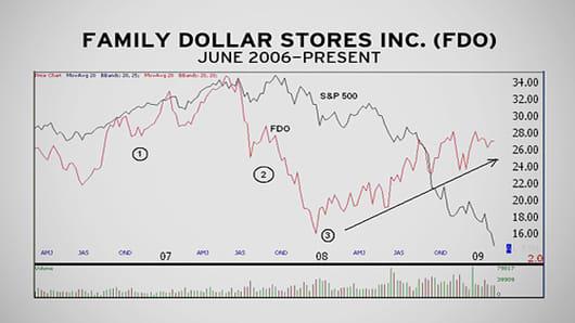 MM_Chart_20090303_FamilyDollar06.jpg