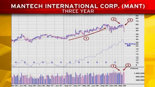 MM_Chart_20090305_mantech.jpg