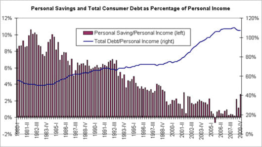 Personal Savings and Total Consumer Debt as Percentage of Personal Income