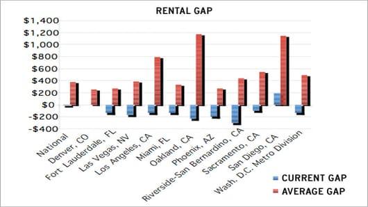 Rental Gap