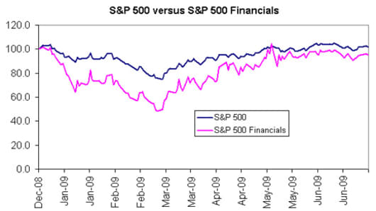 S&P 500 versus S&P 500 Financials
