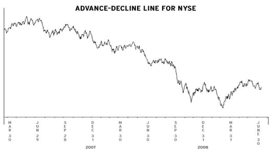 Advance Decline for NYSE