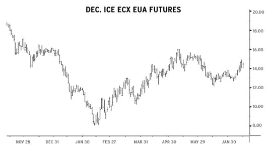 Dec. ICE ECX EUA Futures