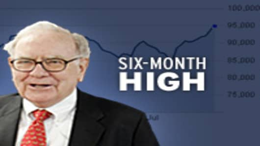 Warren Buffett's Berkshire Hathaway closes at 6-month high
