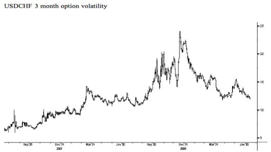 USDCHF 3 month option volatility