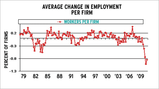 Average Change in Employment Per Firm