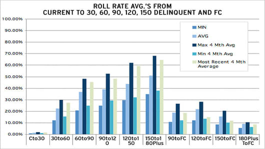 Chart of Roll Rate Averages
