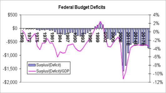 Federal Budget Deficits