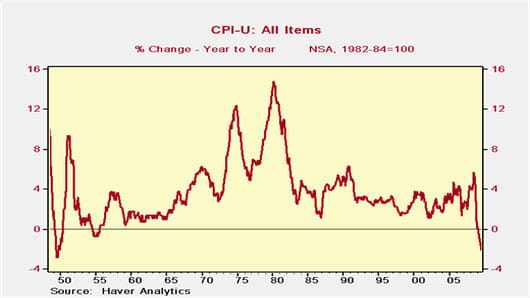 CPI-U: All Items