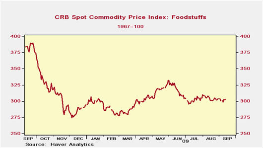 CRB: Spot Commodity Price Index: Foodstuffs