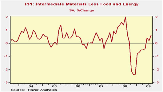 PPI: Intermediate Materials Less Food and Energy