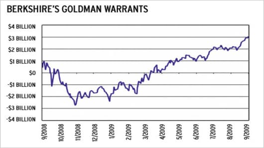 """Note: Actual value of warrants would be $0 when Goldman share price was below strike price. Chart shows how deeply """"under water"""" the warrants have been."""