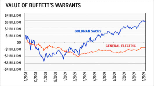 Value of Buffett's Warrants