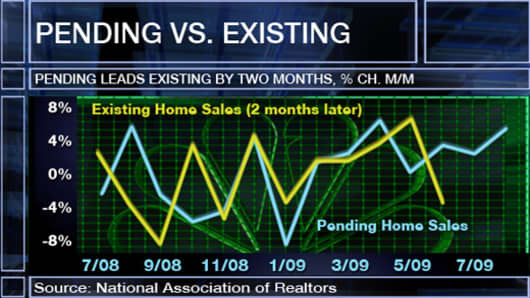 Pending vs. Existing chart