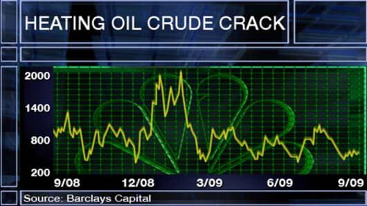 Heating Oil Crude Crack