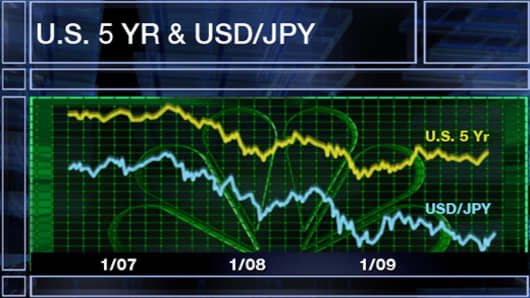 U.S. 5yr & USD/JPY