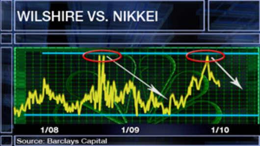 IA_wilshire_chart.jpg