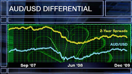 AUD/USD Differential