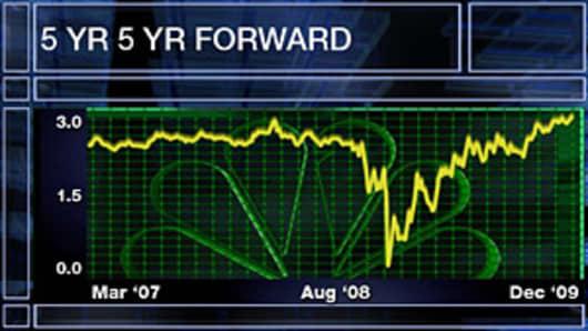 5 Year 5 Year Forward