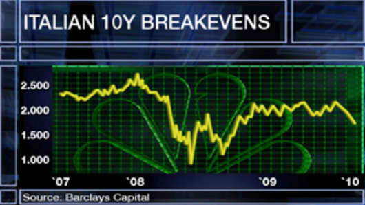 Italian 10 Year Breakevens